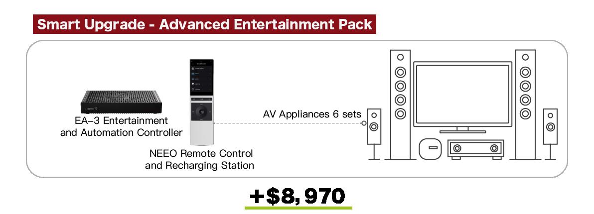 Linko_Control4 Smart Home Package_2020_Advanced AV control